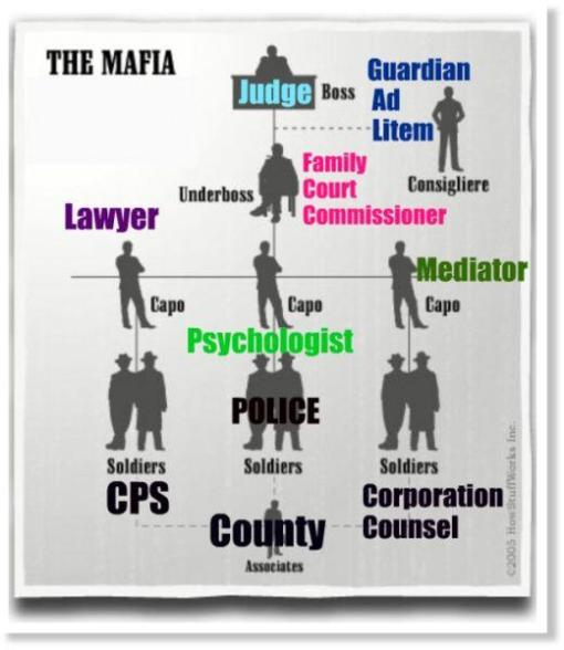 Family Court Mafia